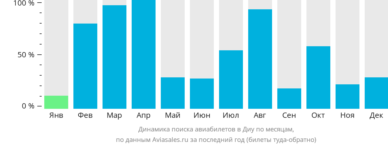 Динамика поиска авиабилетов в Диу по месяцам