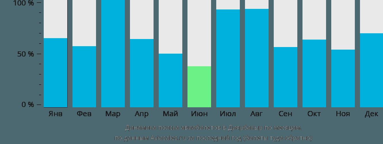 Динамика поиска авиабилетов в Диярбакыр по месяцам