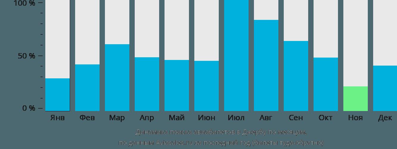 Динамика поиска авиабилетов в Джербу по месяцам