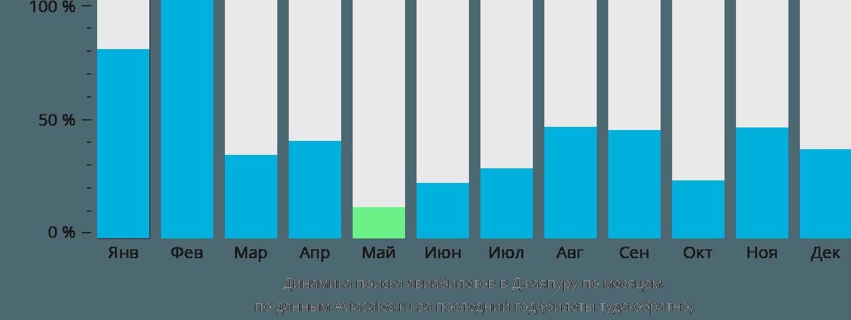 Динамика поиска авиабилетов в Джаяпуру по месяцам