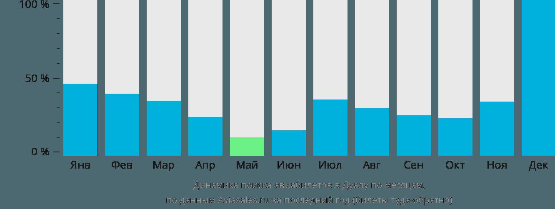 Динамика поиска авиабилетов в Дуалу по месяцам