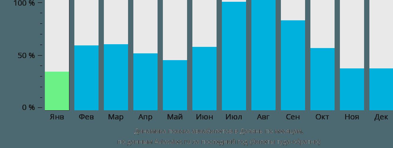 Динамика поиска авиабилетов в Далянь по месяцам