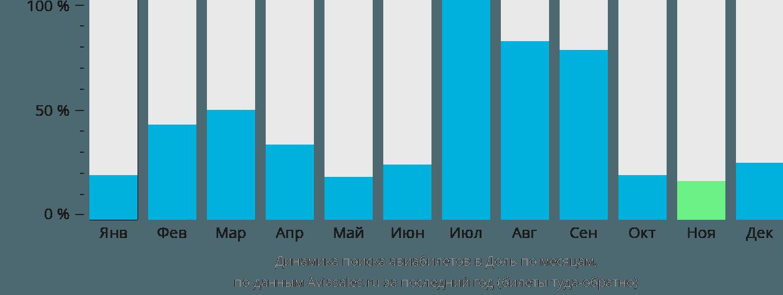 Динамика поиска авиабилетов в Доль по месяцам