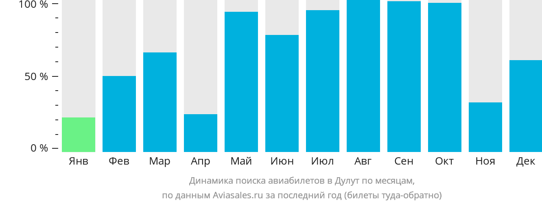 Динамика поиска авиабилетов в Дулут по месяцам