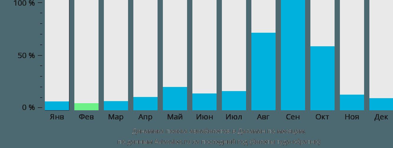 Динамика поиска авиабилетов в Даламан по месяцам