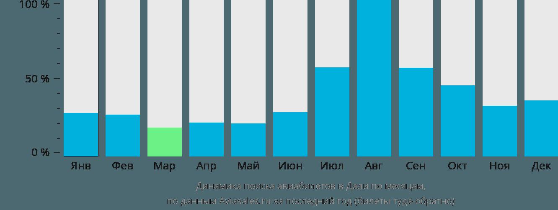 Динамика поиска авиабилетов в Дали по месяцам