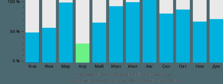 Динамика поиска авиабилетов в Тараз по месяцам