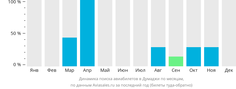Динамика поиска авиабилетов Думаджи по месяцам