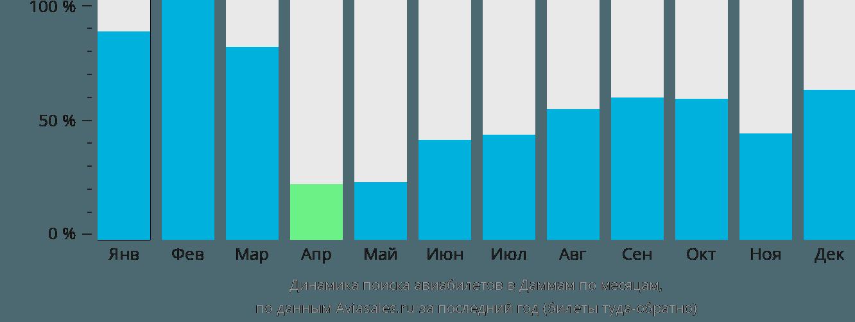 Динамика поиска авиабилетов в Даммам по месяцам