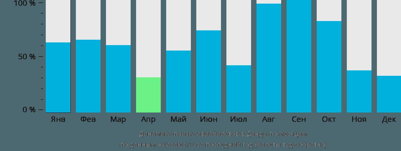 Динамика поиска авиабилетов в Данди по месяцам