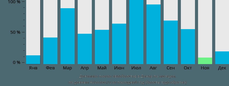 Динамика поиска авиабилетов в Динар по месяцам