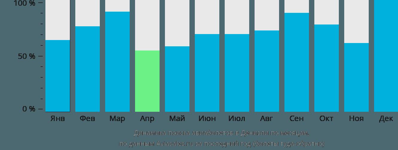 Динамика поиска авиабилетов в Денизли по месяцам
