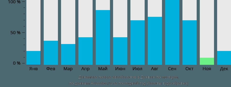 Динамика поиска авиабилетов Дуньин по месяцам