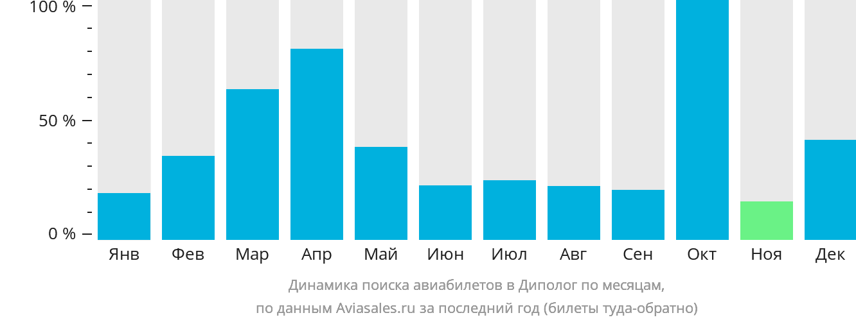 Динамика поиска авиабилетов в Диполог по месяцам