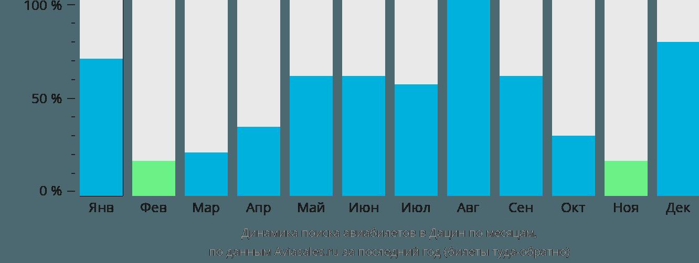 Динамика поиска авиабилетов в Дацин по месяцам