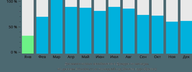 Динамика поиска авиабилетов в Дрезден по месяцам