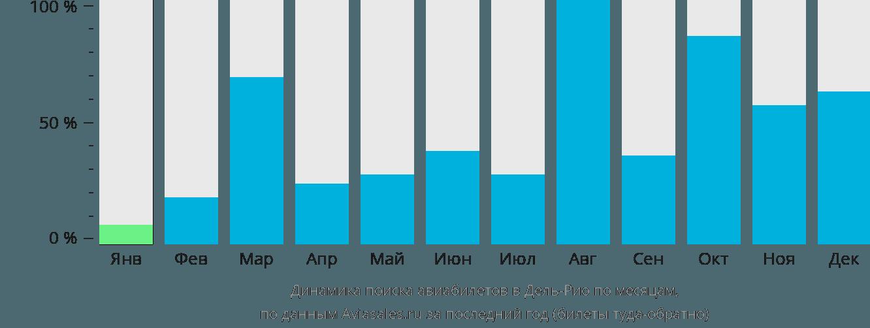 Динамика поиска авиабилетов в Дель-Рио по месяцам