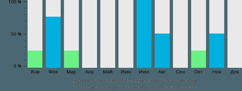 Динамика поиска авиабилетов Дера-Исмаил-Хан по месяцам