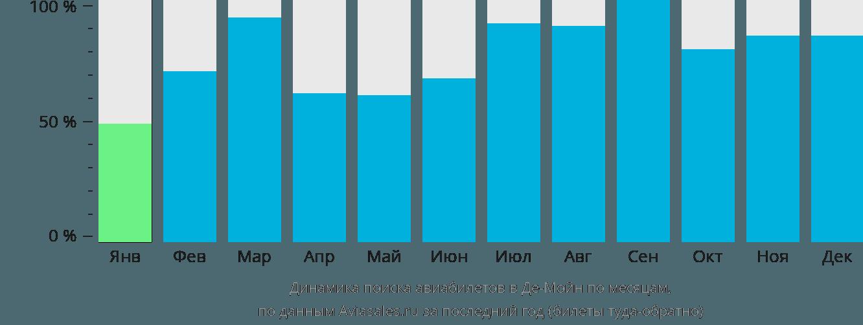 Динамика поиска авиабилетов в Де-Мойн по месяцам