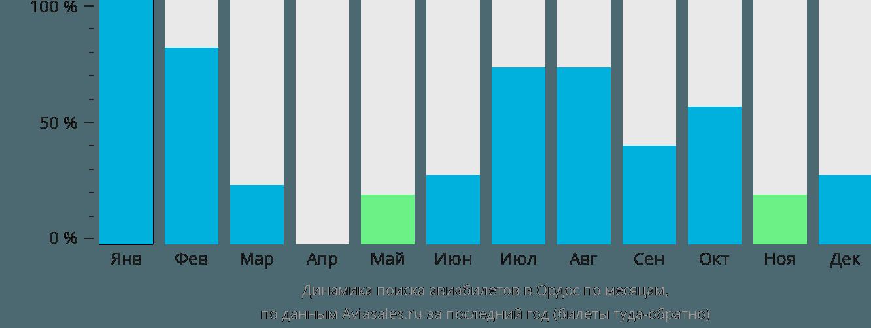 Динамика поиска авиабилетов в Ордос по месяцам