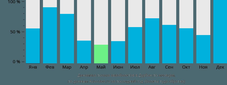 Динамика поиска авиабилетов в Дурбан по месяцам