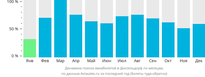 Динамика поиска авиабилетов в Дюссельдорф по месяцам