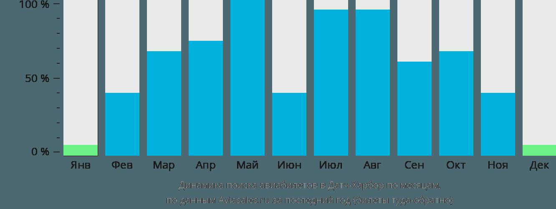 Динамика поиска авиабилетов в Датч-Харбор по месяцам