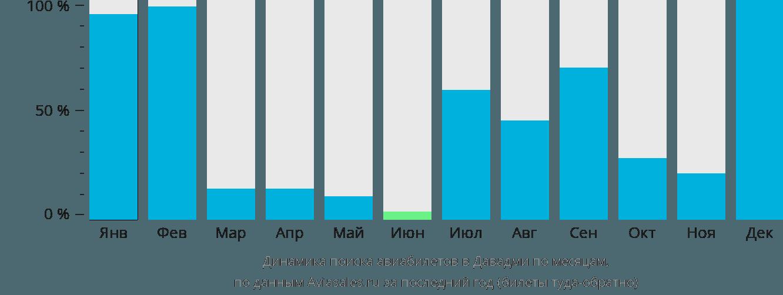 Динамика поиска авиабилетов в Давадми по месяцам