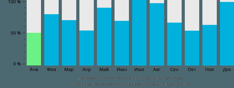 Динамика поиска авиабилетов в Анадырь по месяцам