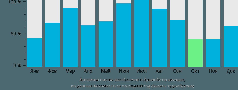 Динамика поиска авиабилетов в Душанбе по месяцам