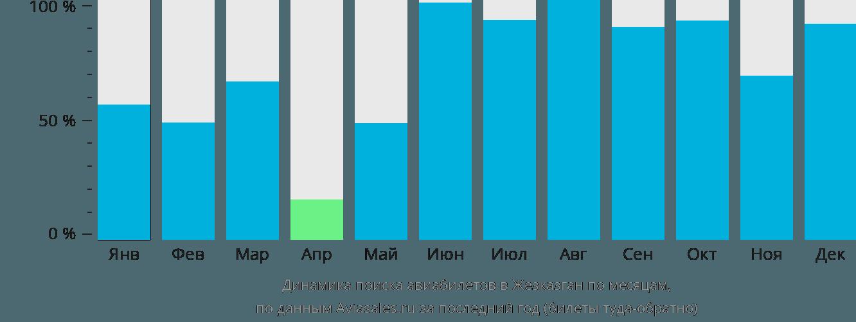 Динамика поиска авиабилетов в Жезказган по месяцам