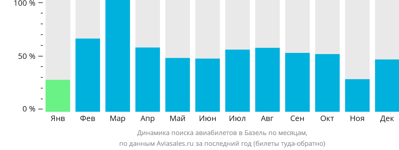 Динамика поиска авиабилетов в Базель по месяцам