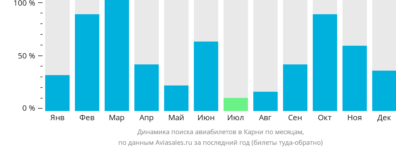 Динамика поиска авиабилетов в Карни по месяцам