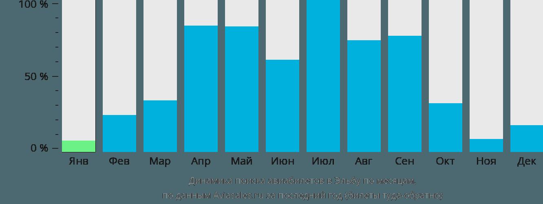 Динамика поиска авиабилетов в Эльбу по месяцам