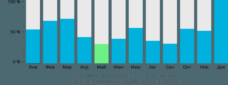 Динамика поиска авиабилетов в Энтеббе по месяцам