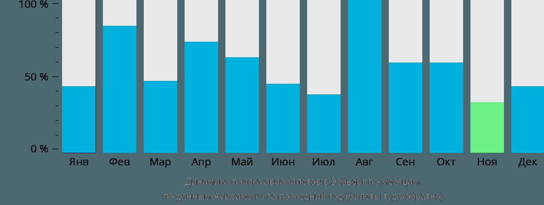 Динамика поиска авиабилетов в Эсбьерг по месяцам