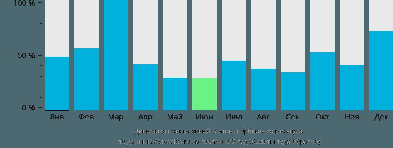 Динамика поиска авиабилетов в Эрбиль по месяцам