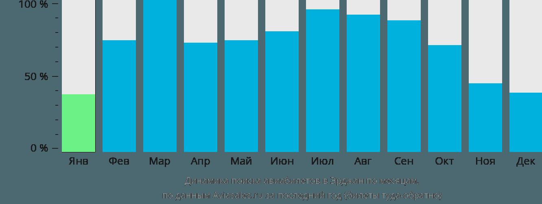 Динамика поиска авиабилетов в Никосию по месяцам
