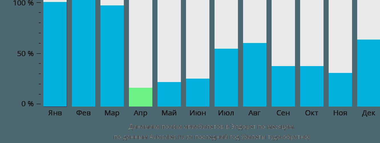 Динамика поиска авиабилетов в Элдорет по месяцам