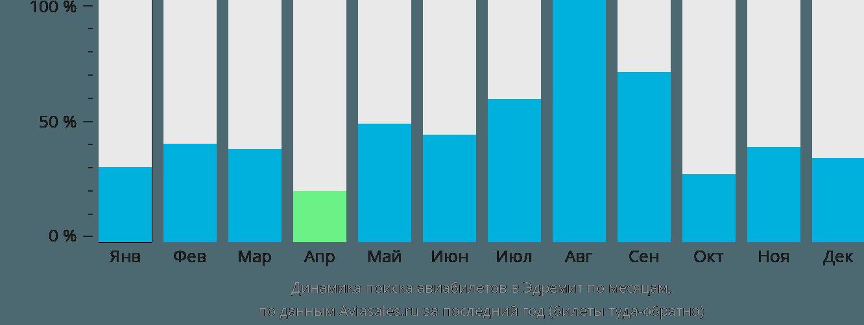 Динамика поиска авиабилетов в Эдремит по месяцам