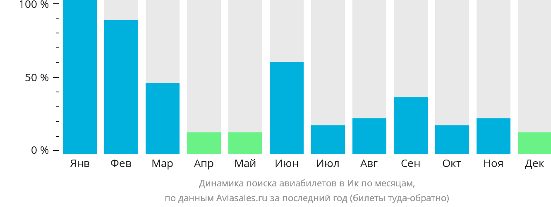 Динамика поиска авиабилетов Ик по месяцам