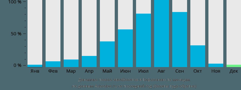 Динамика поиска авиабилетов в Кефалинию по месяцам