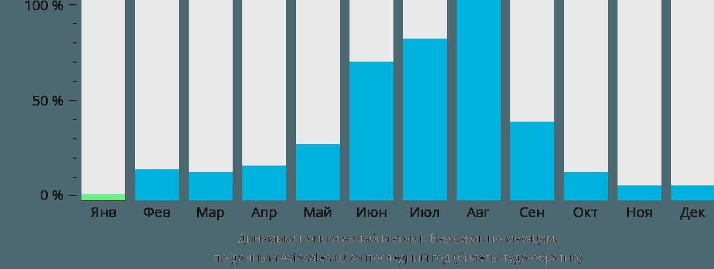Динамика поиска авиабилетов в Бержерак по месяцам