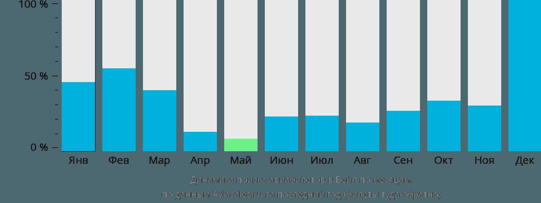Динамика поиска авиабилетов в Вейл по месяцам