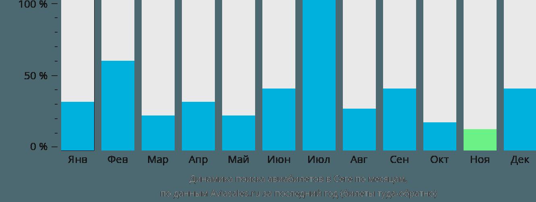 Динамика поиска авиабилетов в Сеге по месяцам