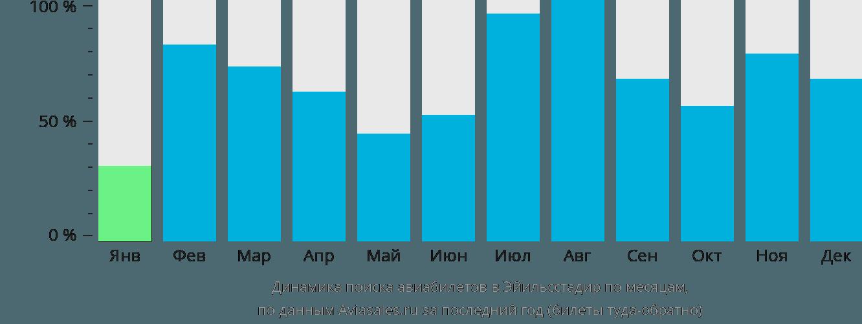 Динамика поиска авиабилетов в Эгильсстадир по месяцам
