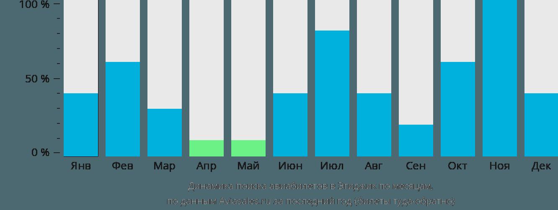Динамика поиска авиабилетов Эгиджик по месяцам