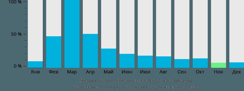 Динамика поиска авиабилетов в Эйндховен по месяцам