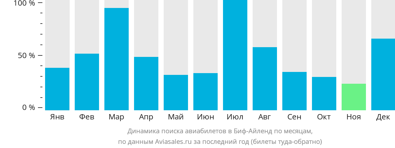 Динамика поиска авиабилетов Остров Биф по месяцам