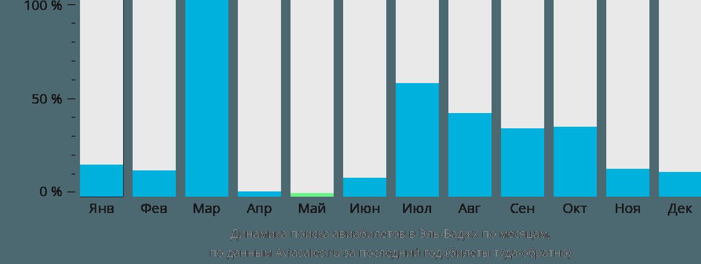 Динамика поиска авиабилетов в Эль-Ваджх по месяцам